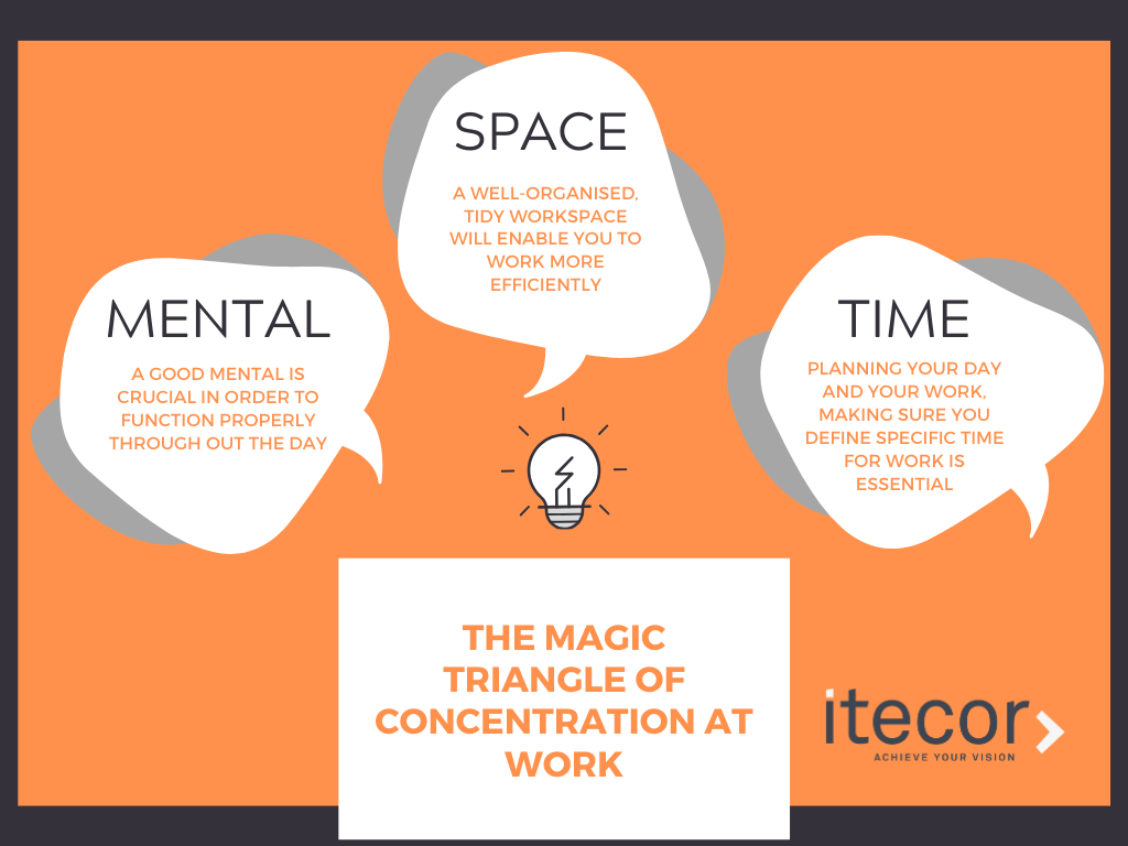 The Magic Triangle of Concentration at Work